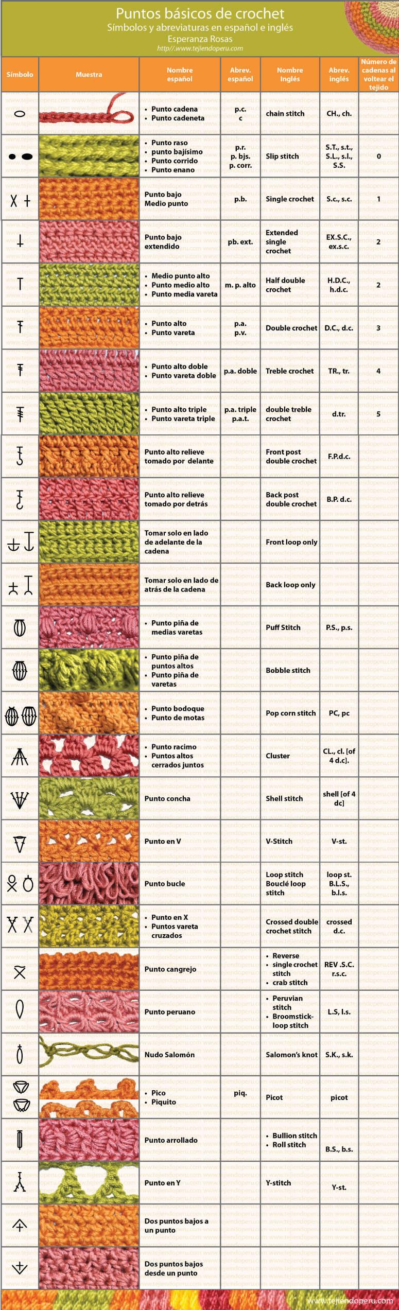 Abreviaturas en español e inglés de crochet | Tejer